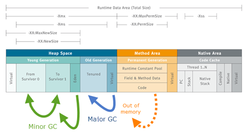 JVM (Java) and it's Memory Management | OurHints
